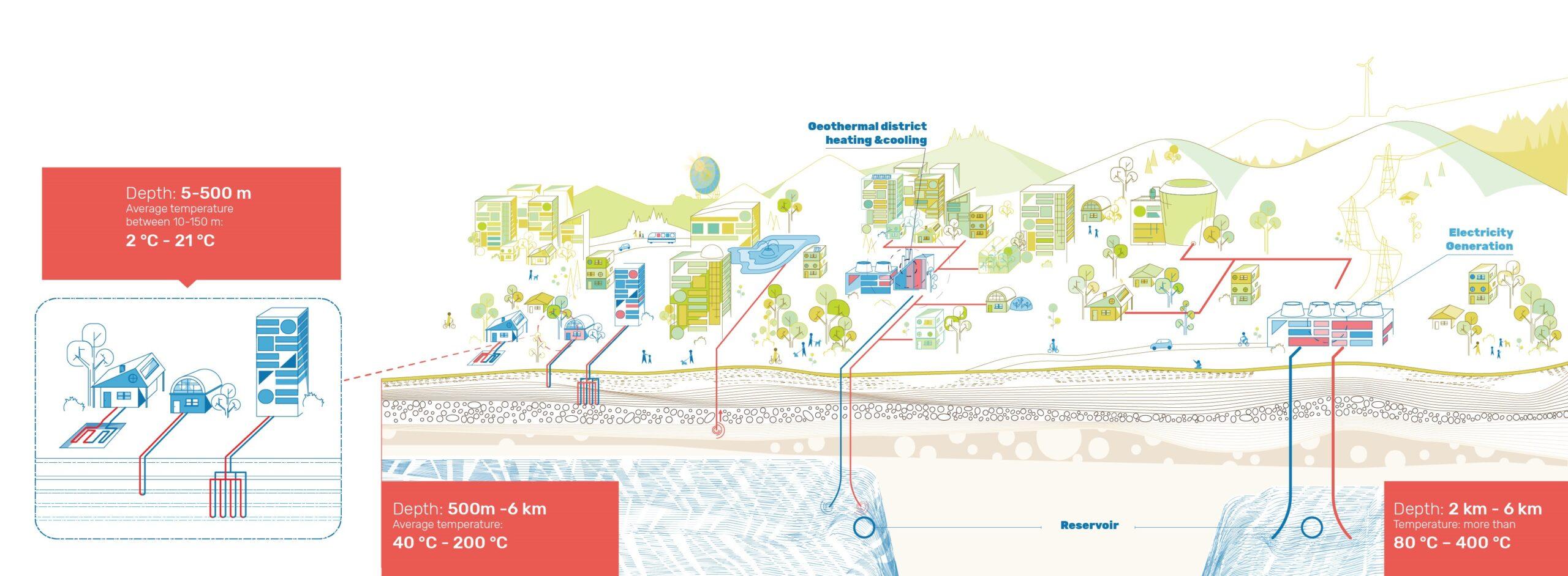 EGEC's brochure – Geothermal energy: the bedrock of energy transition
