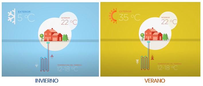 Imagen 1. Mejor calificación energética con una sola instalación para los sistemas de calor y frío (Fuente: GEOPLAT)